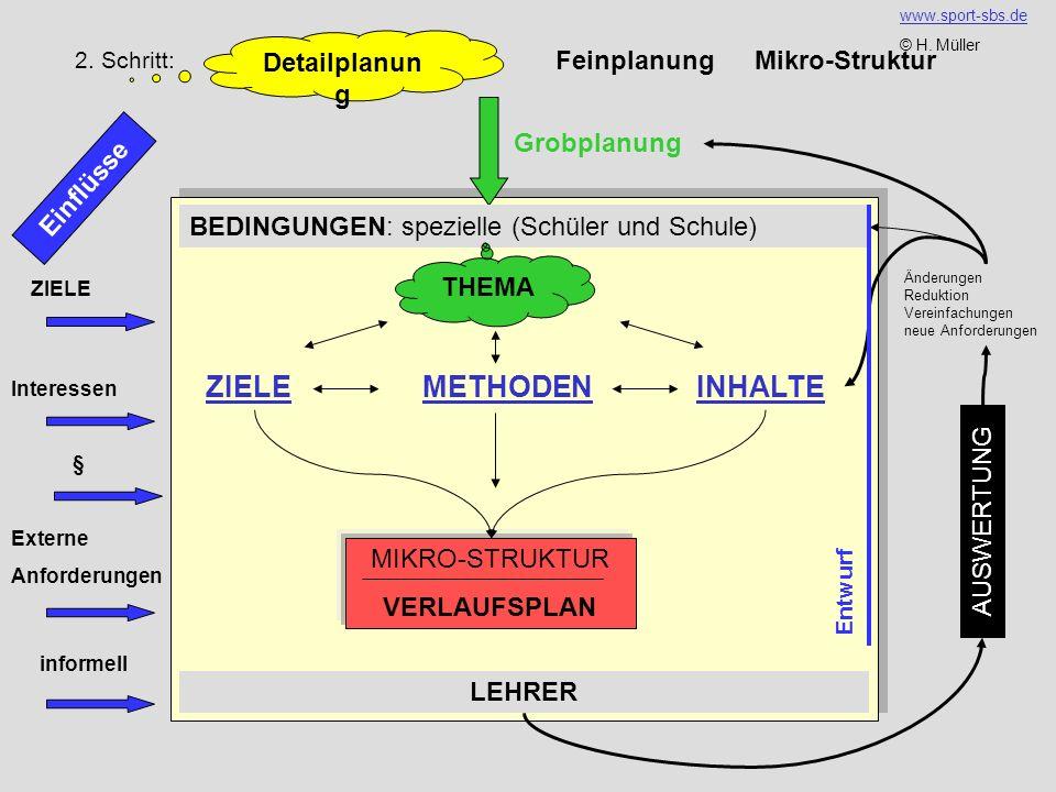 ZIELE METHODEN INHALTE Detailplanung Feinplanung Mikro-Struktur
