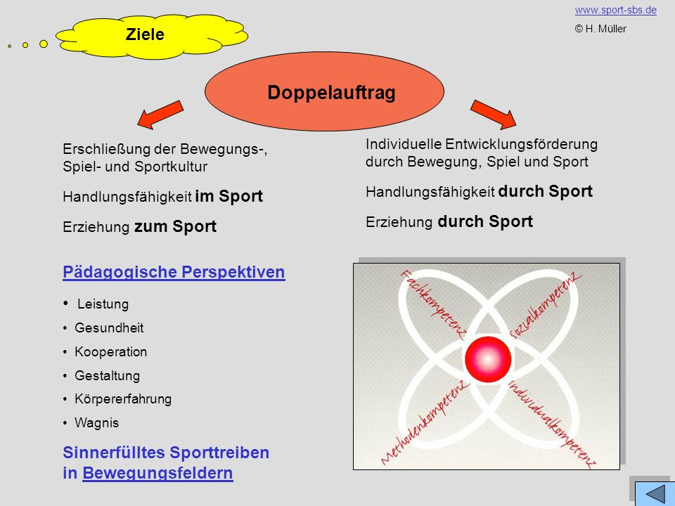 Doppelauftrag Ziele Pädagogische Perspektiven Leistung