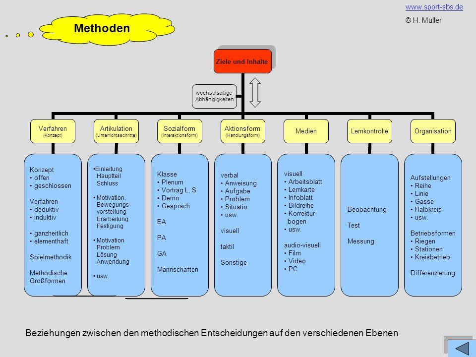 www.sport-sbs.de © H. Müller. Methoden.
