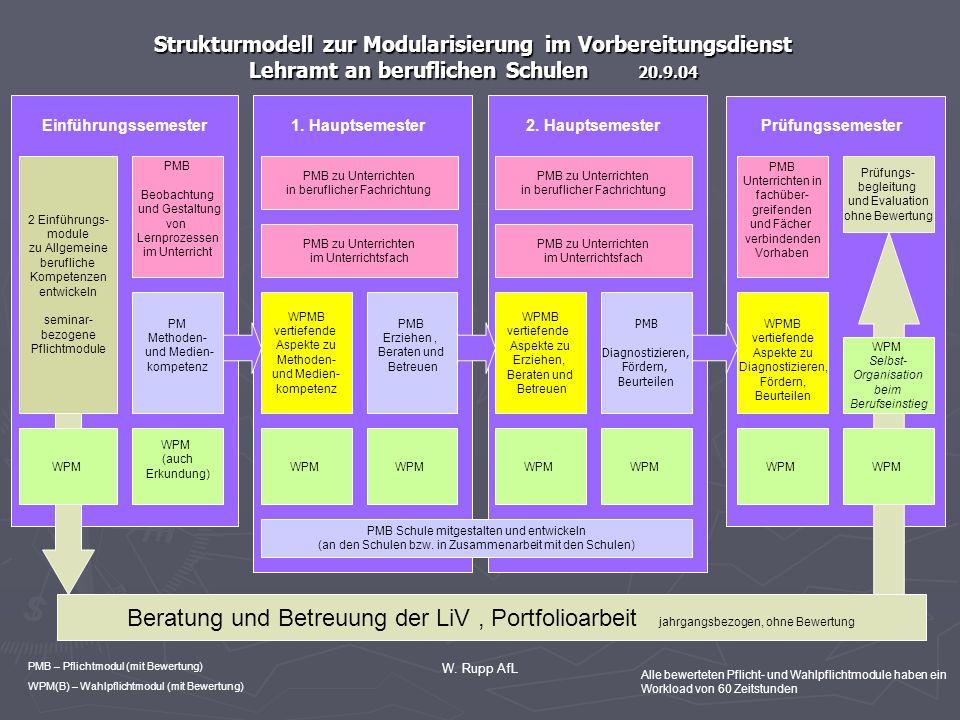 Strukturmodell zur Modularisierung im Vorbereitungsdienst Lehramt an beruflichen Schulen 20.9.04