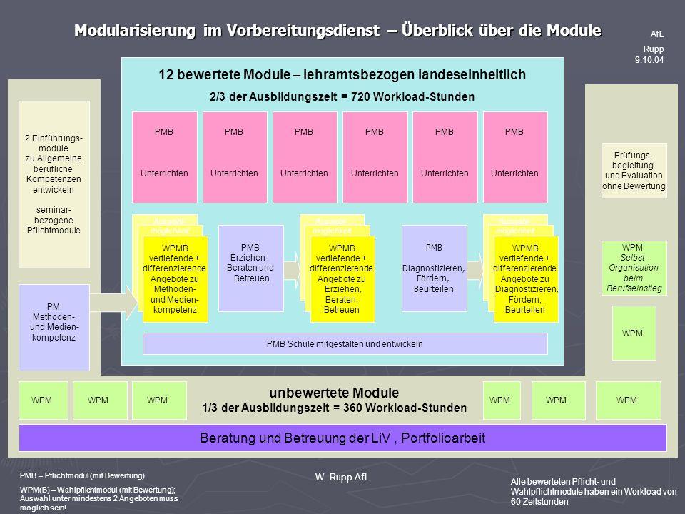Modularisierung im Vorbereitungsdienst – Überblick über die Module