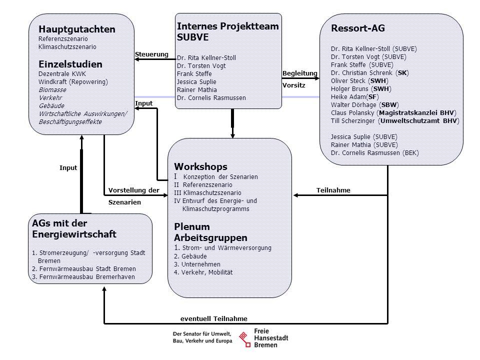 Hauptgutachten Ressort-AG Einzelstudien Referenzszenario