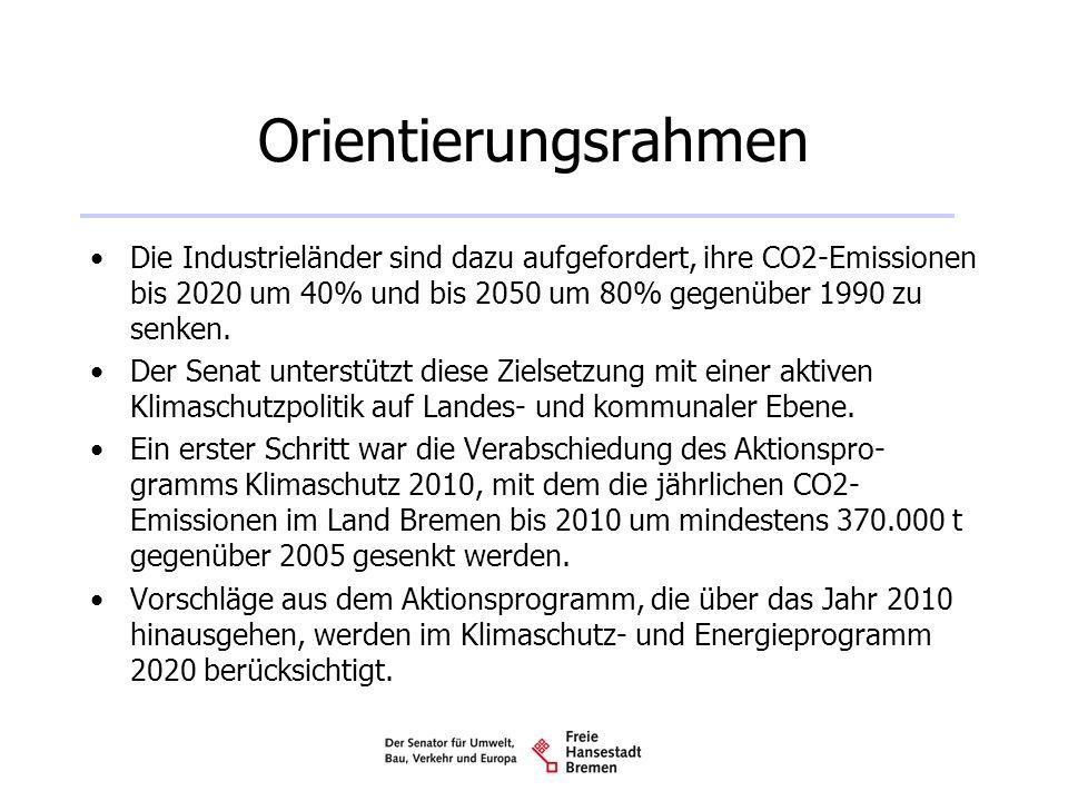 Orientierungsrahmen Die Industrieländer sind dazu aufgefordert, ihre CO2-Emissionen bis 2020 um 40% und bis 2050 um 80% gegenüber 1990 zu senken.