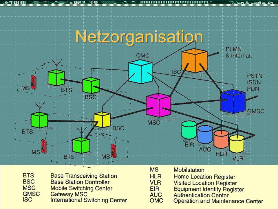 Netzorganisation Viel erklären zu dem Bild!
