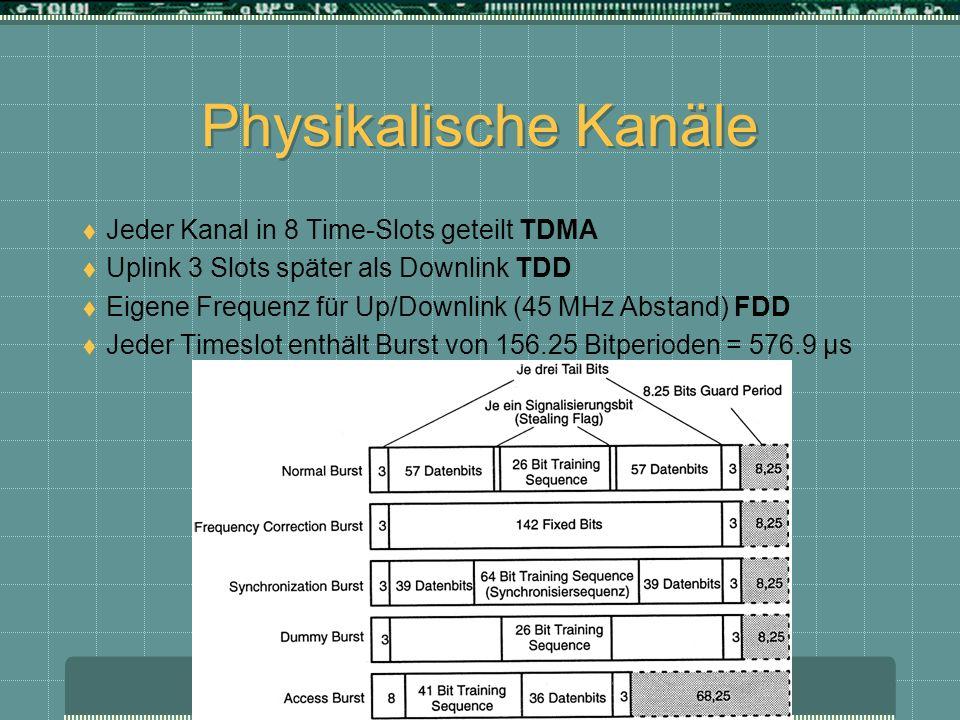 Physikalische Kanäle Jeder Kanal in 8 Time-Slots geteilt TDMA