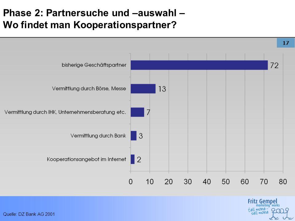 Phase 2: Partnersuche und –auswahl – Wo findet man Kooperationspartner