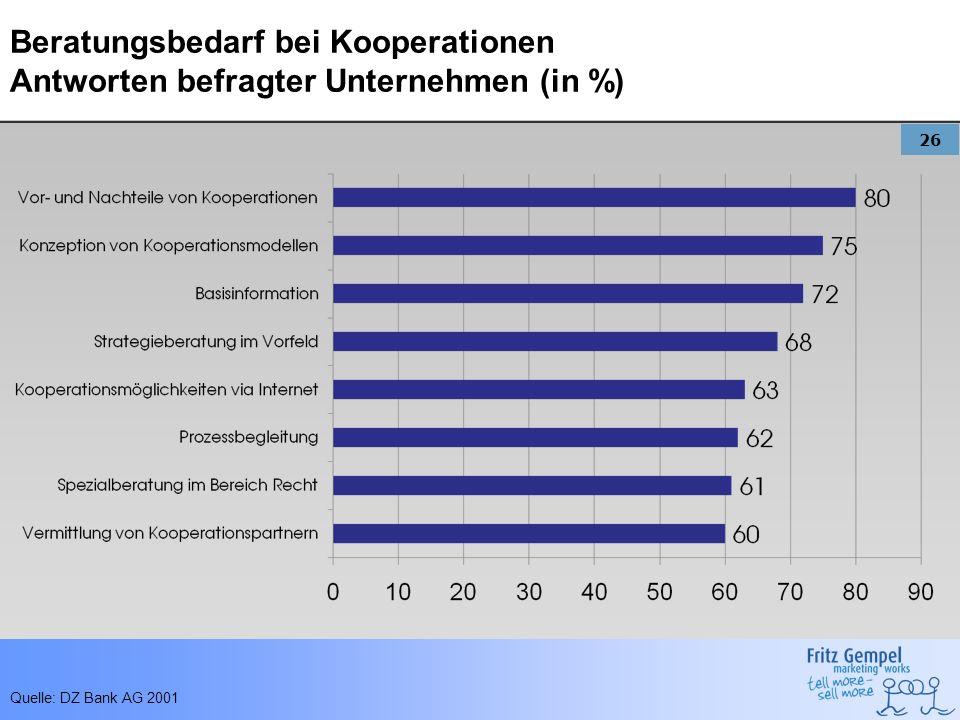 Beratungsbedarf bei Kooperationen Antworten befragter Unternehmen (in %)