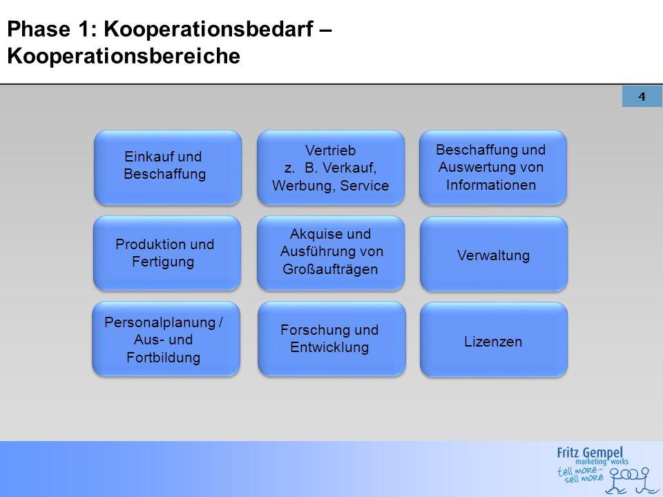 Phase 1: Kooperationsbedarf – Kooperationsbereiche