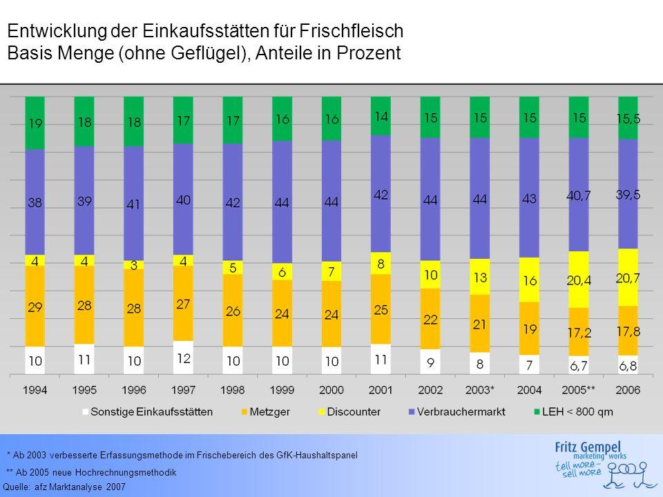 Entwicklung der Einkaufsstätten für Frischfleisch Basis Menge (ohne Geflügel), Anteile in Prozent