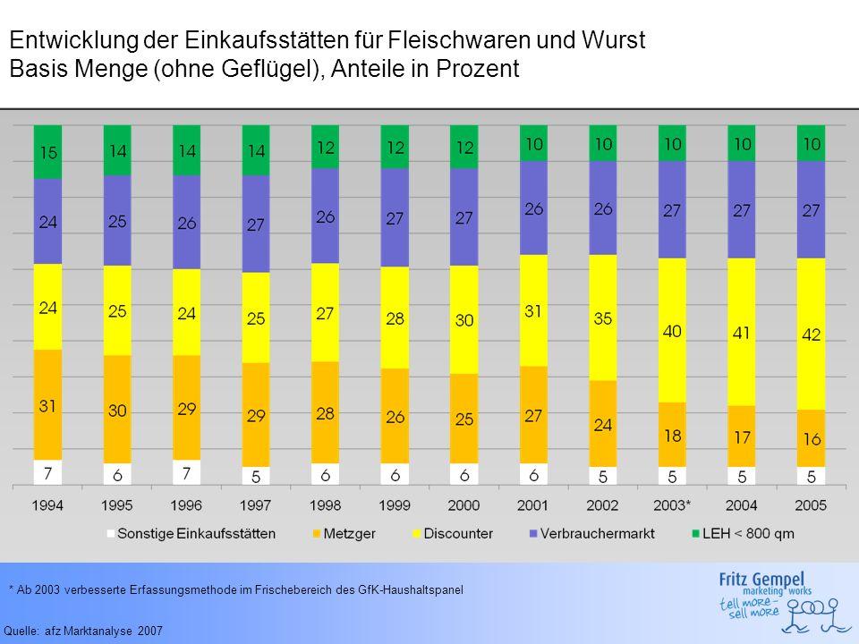 Entwicklung der Einkaufsstätten für Fleischwaren und Wurst Basis Menge (ohne Geflügel), Anteile in Prozent