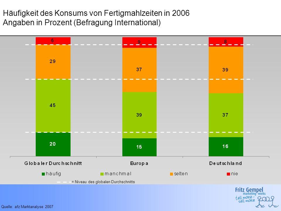 Häufigkeit des Konsums von Fertigmahlzeiten in 2006 Angaben in Prozent (Befragung International)