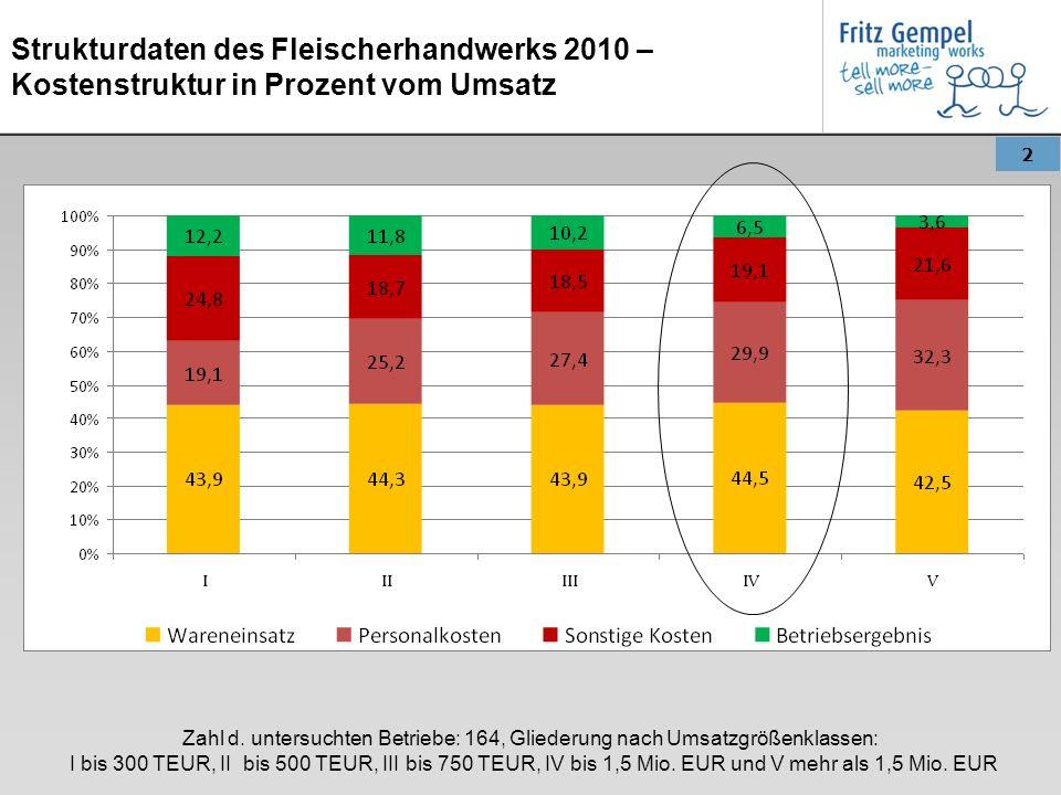 Strukturdaten des Fleischerhandwerks 2010 – Kostenstruktur in Prozent vom Umsatz