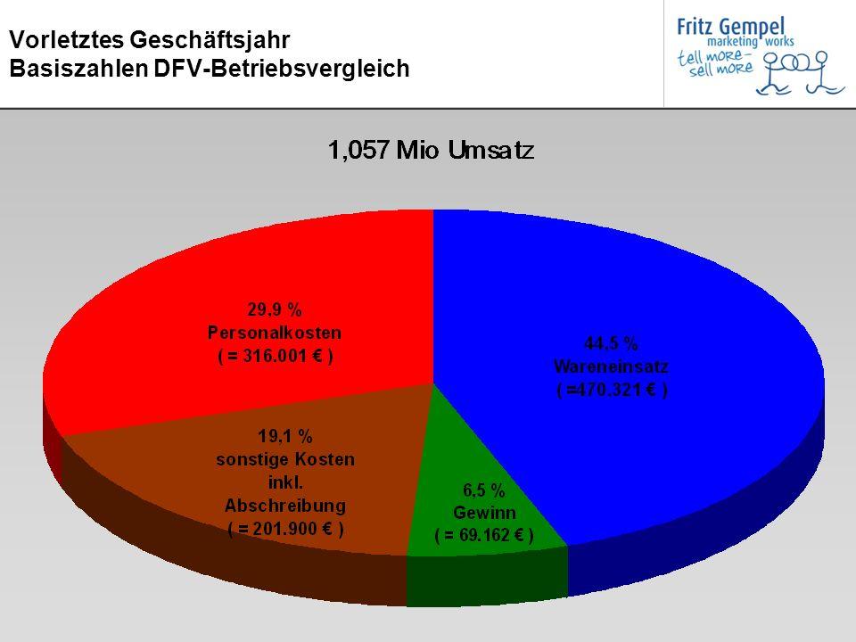 Vorletztes Geschäftsjahr Basiszahlen DFV-Betriebsvergleich