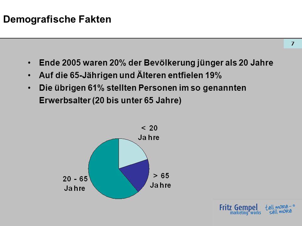 Demografische Fakten Ende 2005 waren 20% der Bevölkerung jünger als 20 Jahre. Auf die 65-Jährigen und Älteren entfielen 19%
