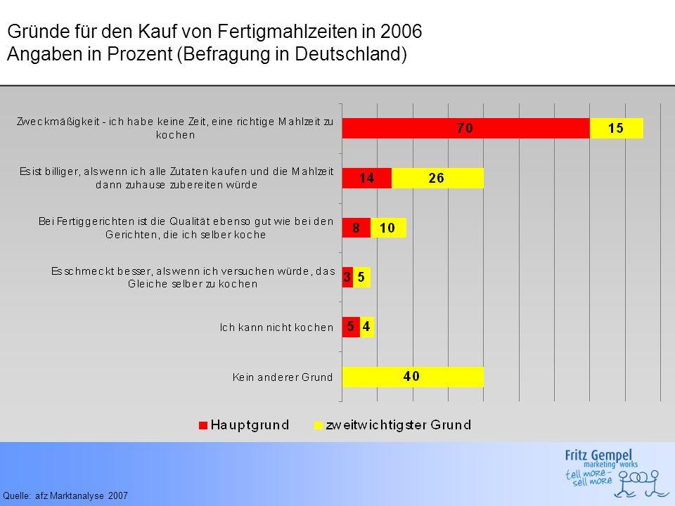 Gründe für den Kauf von Fertigmahlzeiten in 2006 Angaben in Prozent (Befragung in Deutschland)