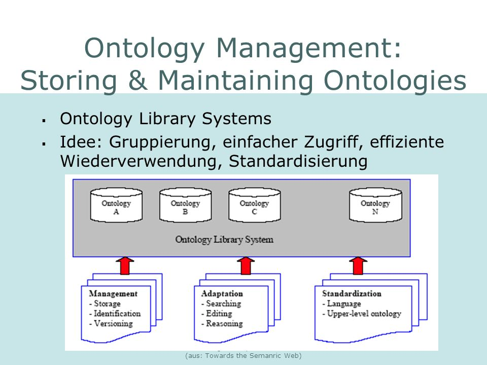 Ontology Management: Storing & Maintaining Ontologies
