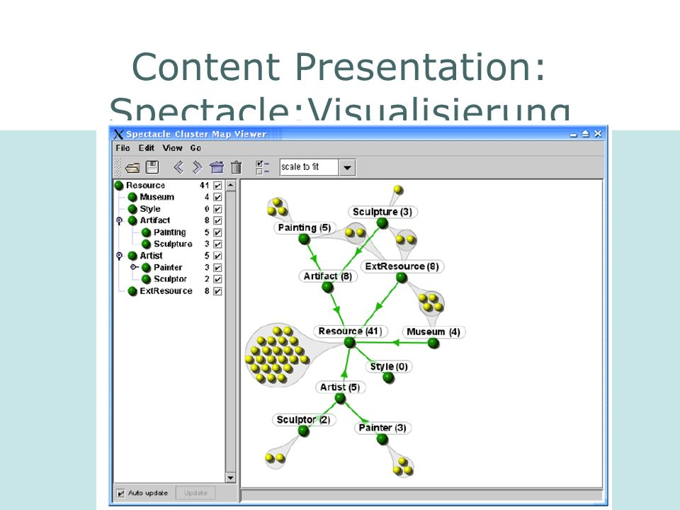 Content Presentation: Spectacle:Visualisierung