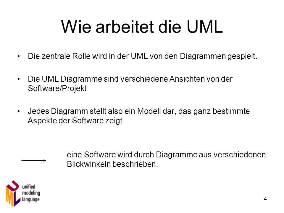 Wie arbeitet die UML Die zentrale Rolle wird in der UML von den Diagrammen gespielt.