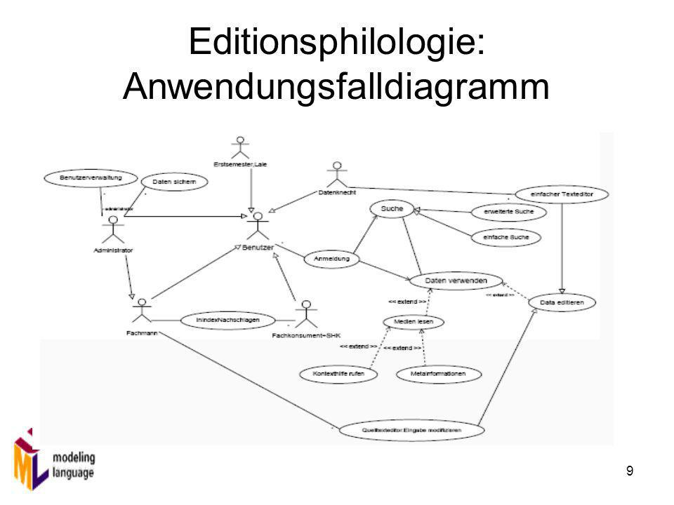 Editionsphilologie: Anwendungsfalldiagramm