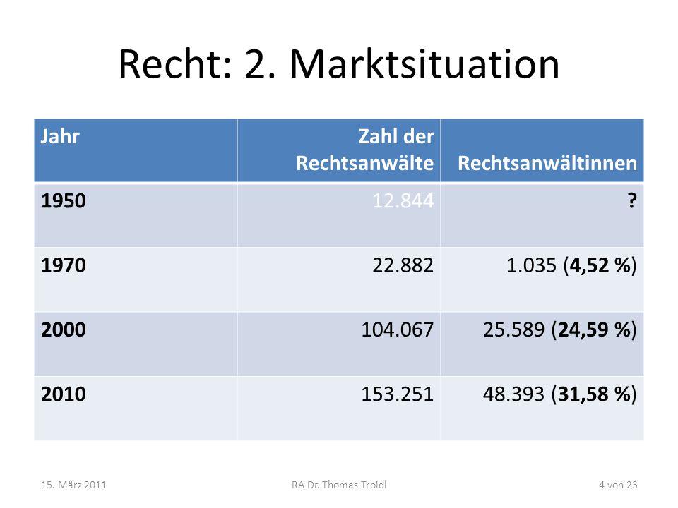 Recht: 2. Marktsituation