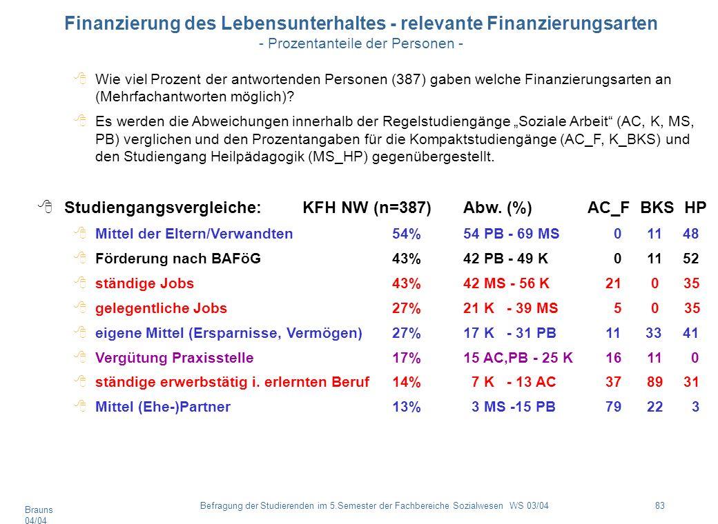 Finanzierung des Lebensunterhaltes - relevante Finanzierungsarten - Prozentanteile der Personen -
