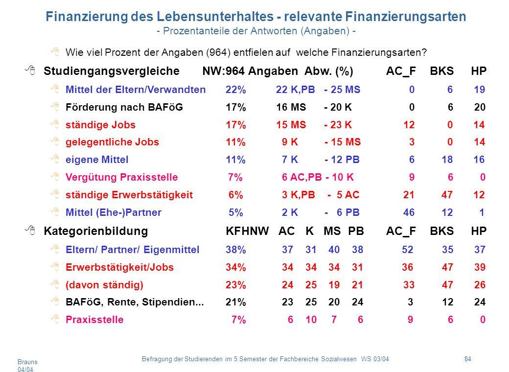 Finanzierung des Lebensunterhaltes - relevante Finanzierungsarten - Prozentanteile der Antworten (Angaben) -