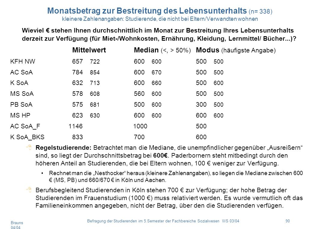 Monatsbetrag zur Bestreitung des Lebensunterhalts (n= 338) kleinere Zahlenangaben: Studierende, die nicht bei Eltern/Verwandten wohnen