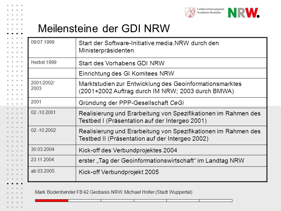 Meilensteine der GDI NRW