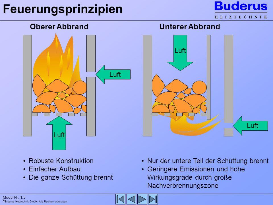 Feuerungsprinzipien Oberer Abbrand Unterer Abbrand Luft Luft