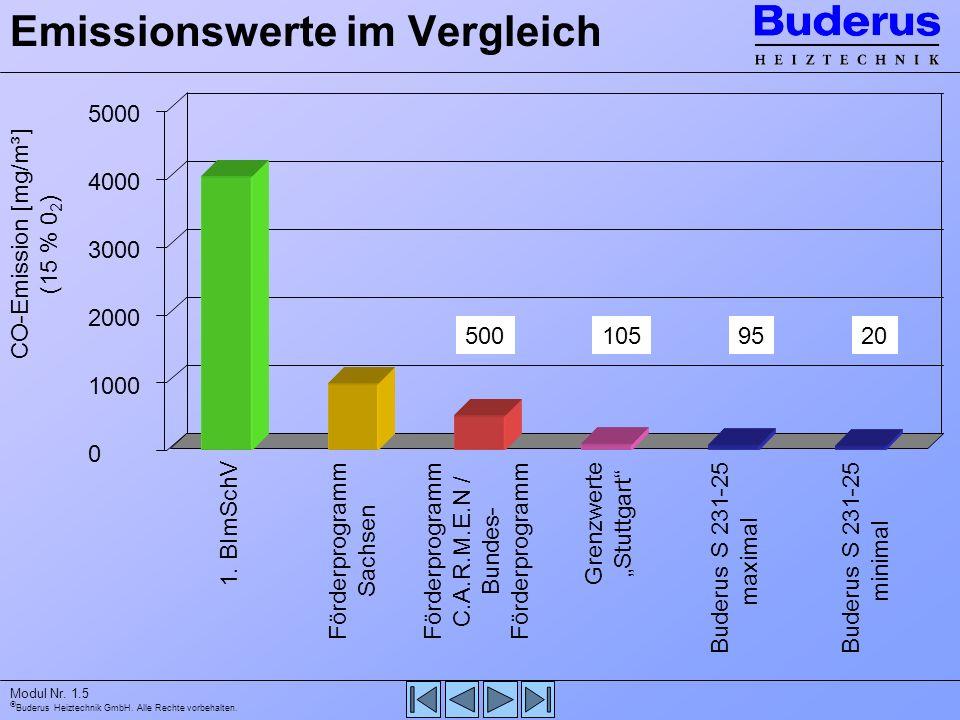 Emissionswerte im Vergleich