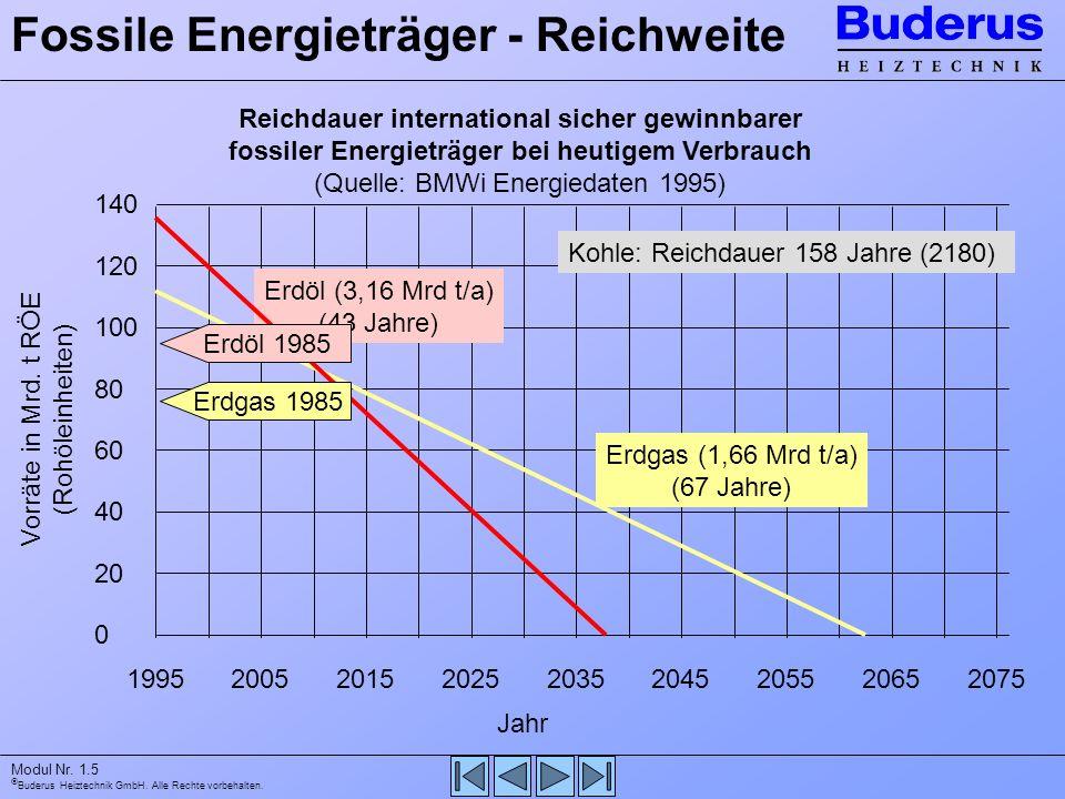 Fossile Energieträger - Reichweite