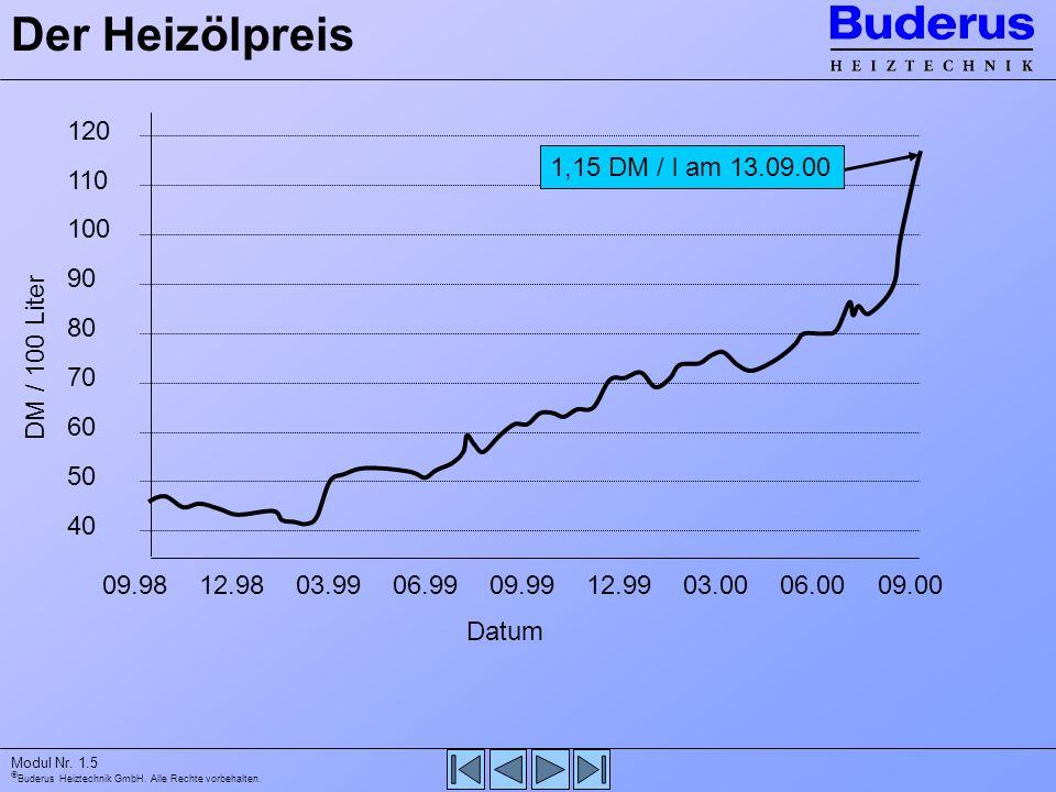 Der Heizölpreis 120. 110. 100. 90. 80. 70. 60. 50. 40. 09.98. 12.98. 03.99. 06.99. 09.99.