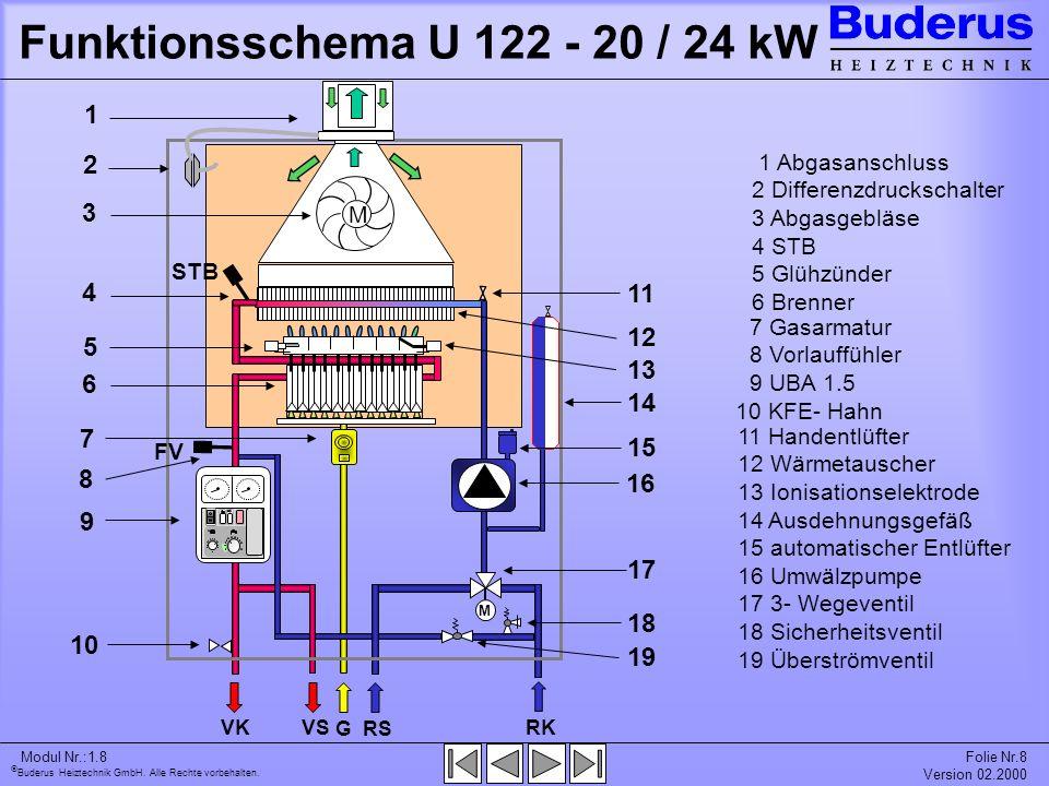 Funktionsschema U 122 - 20 / 24 kW