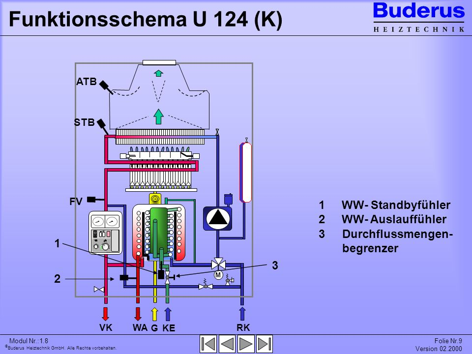 Funktionsschema U 124 (K) 1 WW- Standbyfühler 2 WW- Auslauffühler