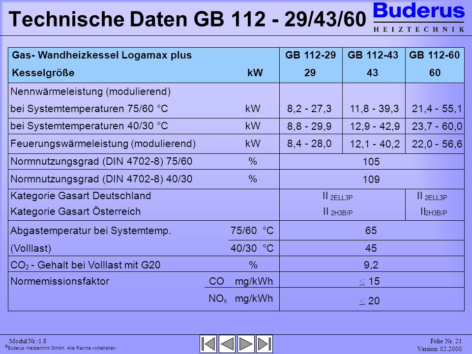 Technische Daten GB 112 - 29/43/60