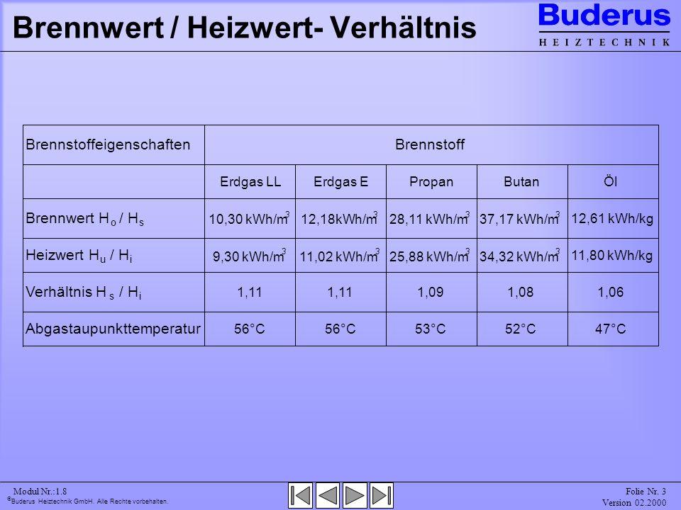 Brennwert / Heizwert- Verhältnis