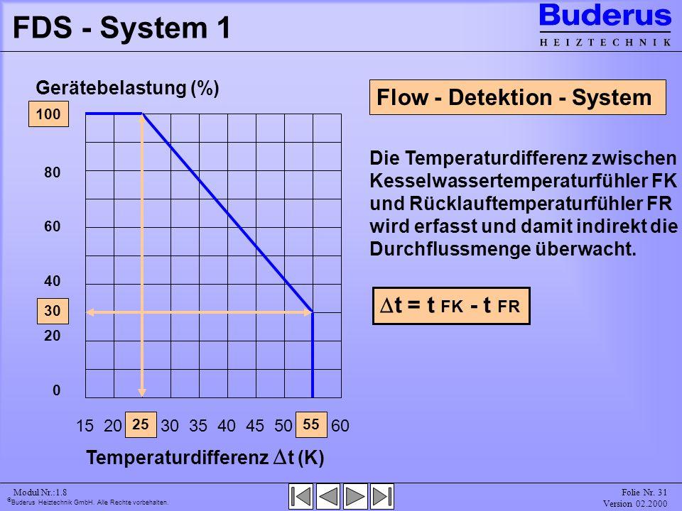 FDS - System 1 Flow - Detektion - System Dt = t FK - t FR