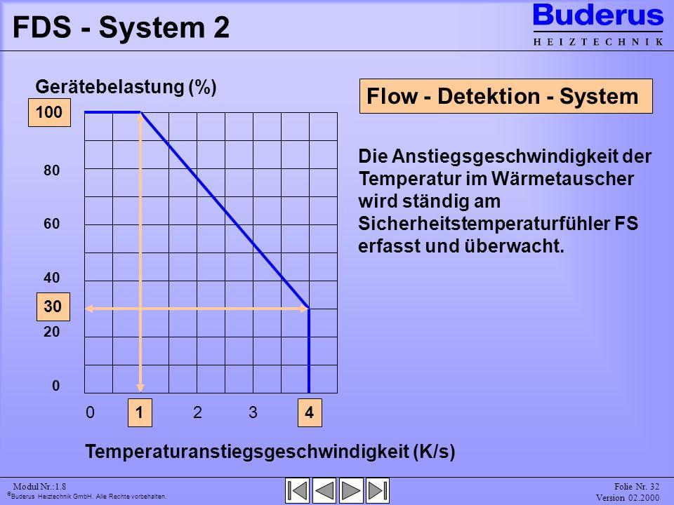 FDS - System 2 Flow - Detektion - System Gerätebelastung (%)