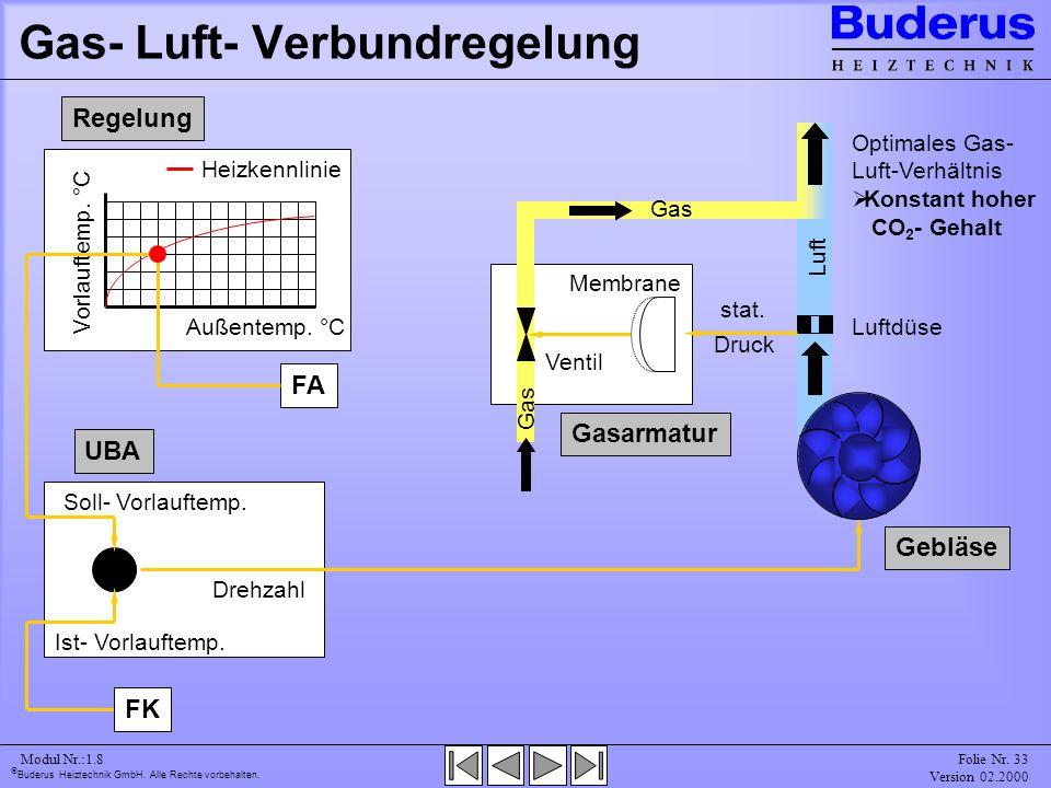 Gas- Luft- Verbundregelung