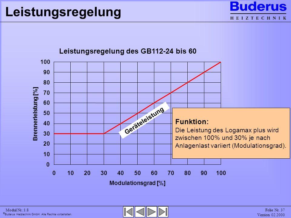 Leistungsregelung Leistungsregelung des GB112-24 bis 60 Funktion:
