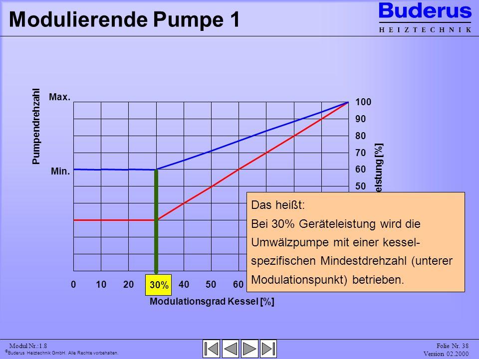 Modulierende Pumpe 1 Min. Max. Pumpendrehzahl. 10. 20. 30. 40. 50. 60. 70. 80. 90. 100.