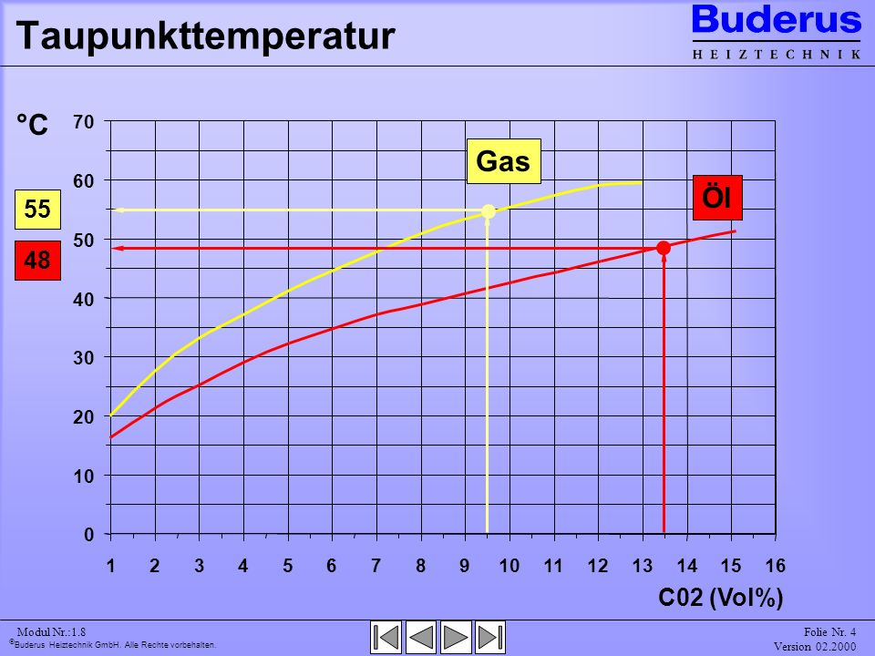Taupunkttemperatur °C Gas Öl 55 48 C02 (Vol%) 10 20 30 40 50 60 70 1 2