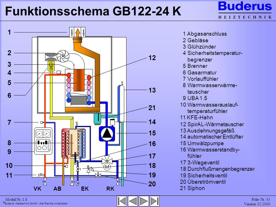 Funktionsschema GB122-24 K 1 Abgasanschluss. 2 Gebläse. 3 Glühzünder. 4 Sicherheitstemperatur- begrenzer.