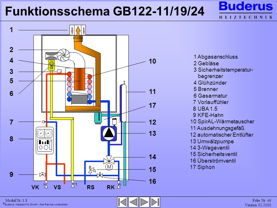 Funktionsschema GB122-11/19/24