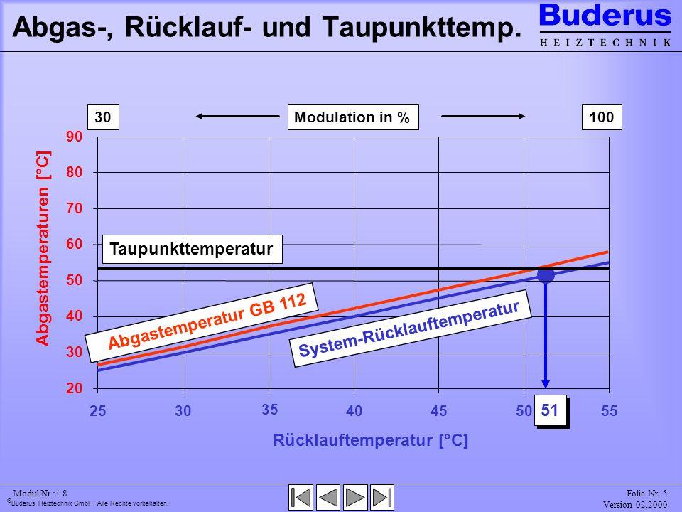 Abgas-, Rücklauf- und Taupunkttemp.