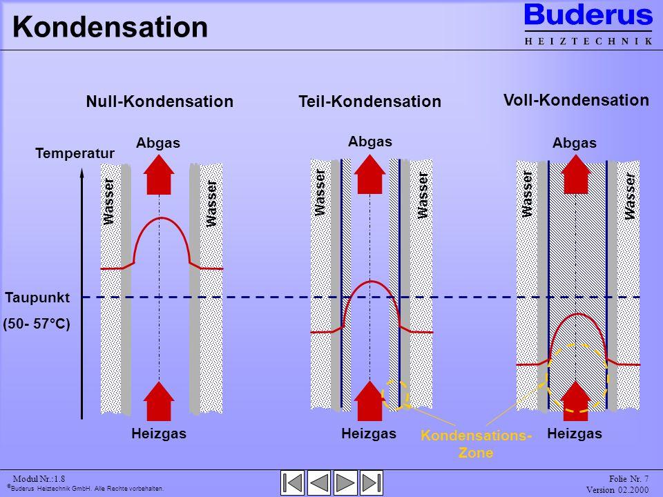 Kondensation Null-Kondensation Teil-Kondensation Voll-Kondensation