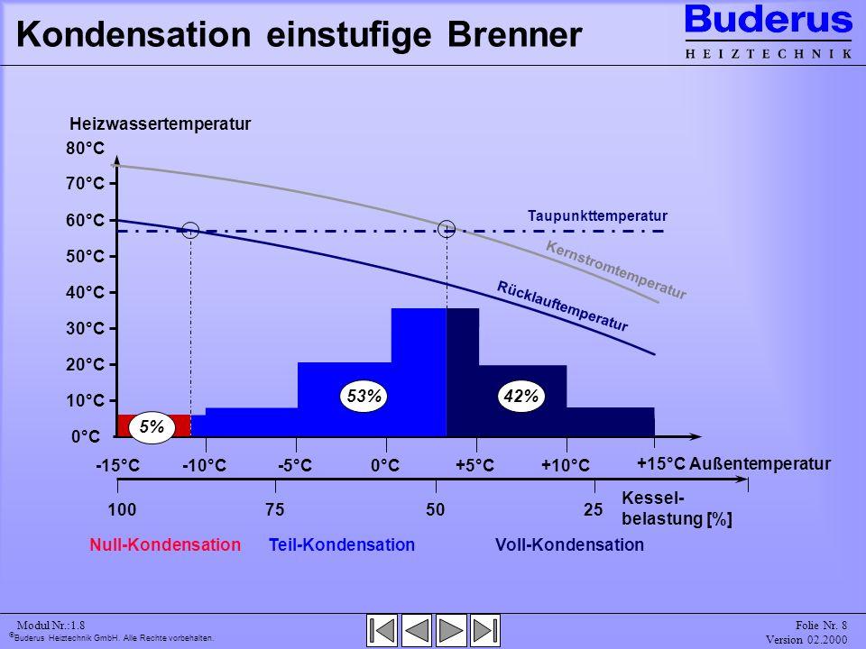 Kondensation einstufige Brenner