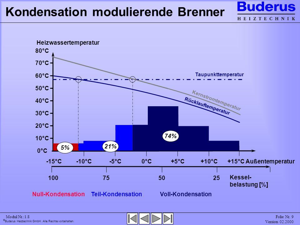 Kondensation modulierende Brenner