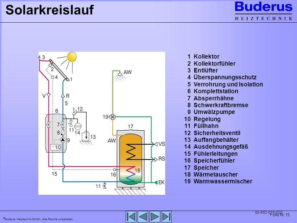 Solarkreislauf 2 Kollektorfühler 3 Entlüfter 4 Überspannungsschutz