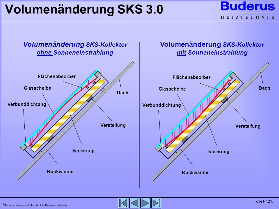 Volumenänderung SKS 3.0 Volumenänderung SKS-Kollektor